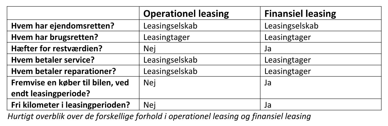Leasing-tabel